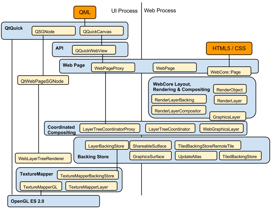 CoordinatedGraphicsSystem – WebKit