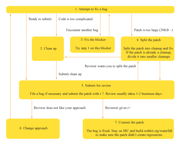 Flow chart on how to submit a patch