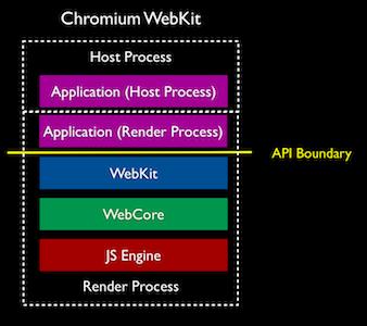 WebKit2 – WebKit